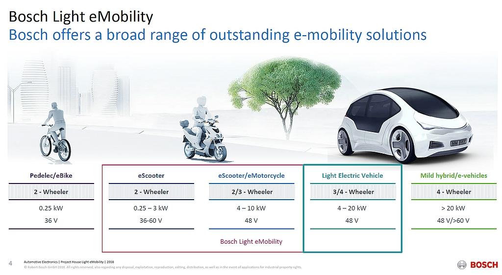 bosch-light-electric-vehicles-jpg.4194