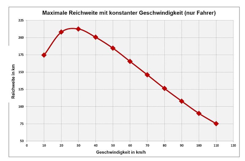 range-versus-speed-jpg.9897