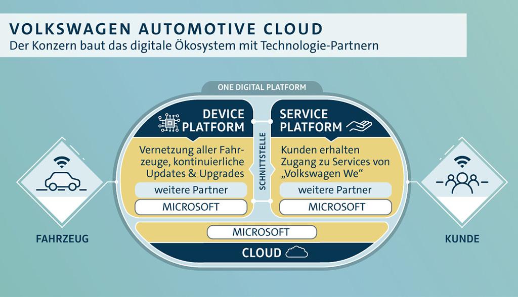 volkswagen-automotive-cloud-jpg.2923